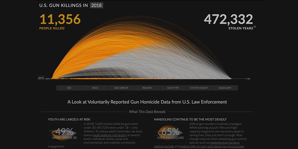 United States gun death data visualization by Periscopic